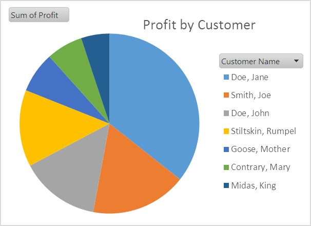 Pie Chart Profitable customers